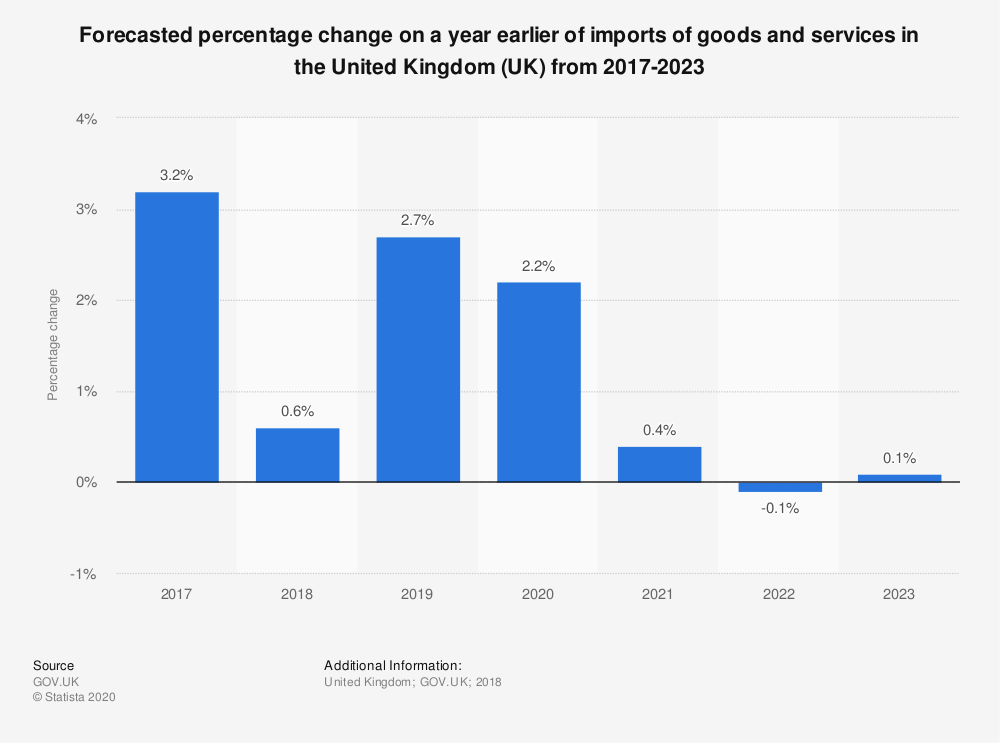 Statistic: Forecasted percentage change on a year earlier of imports of goods and services in the United Kingdom (UK) from 2017-2023 | Statista