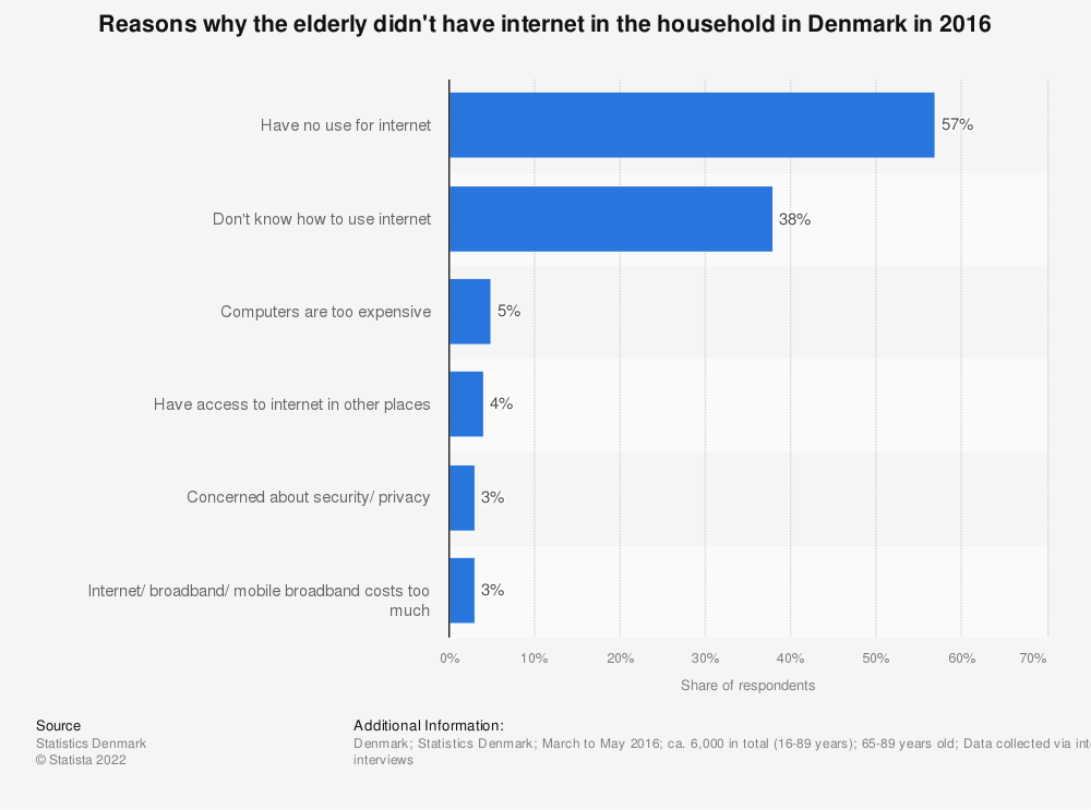 Statistic: Reasons why the elderly didn't have internet in the household in Denmark in 2016 | Statista
