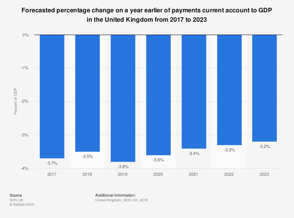 Statistic: Forecasted percentage change on a year earlier of payments current account to GDP in the United Kingdom from 2017 to 2023 | Statista