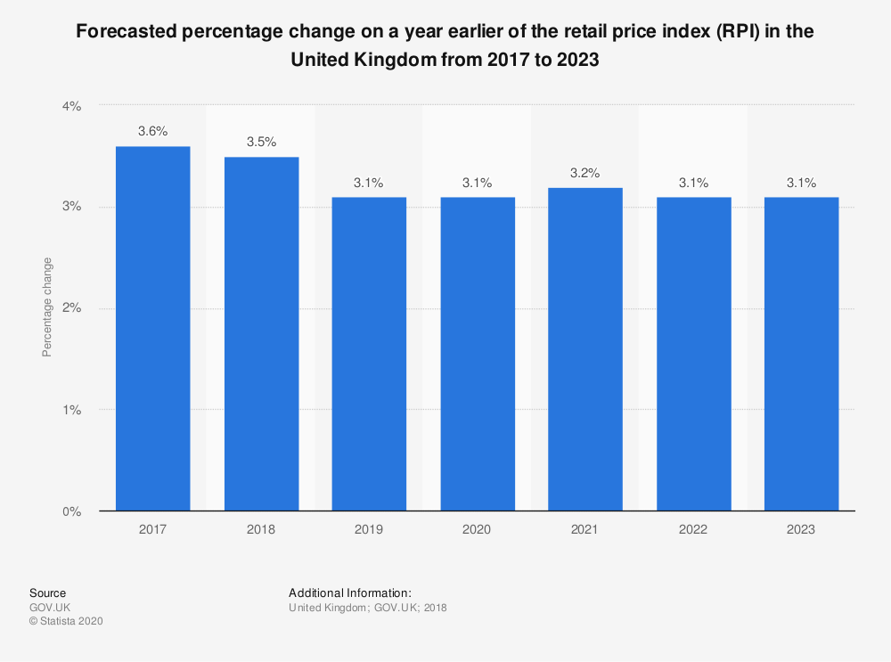 Statistic: Forecasted percentage change on a year earlier of the retail price index (RPI) in the United Kingdom from 2017 to 2023 | Statista