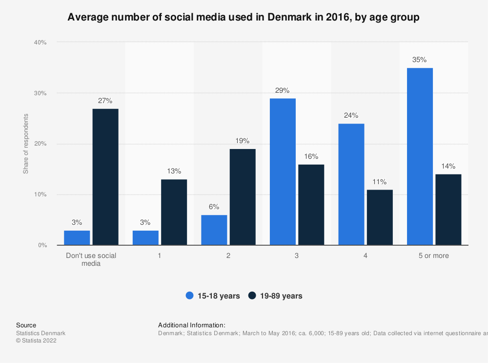Statistic: Average number of social media used in Denmark in 2016, by age group | Statista