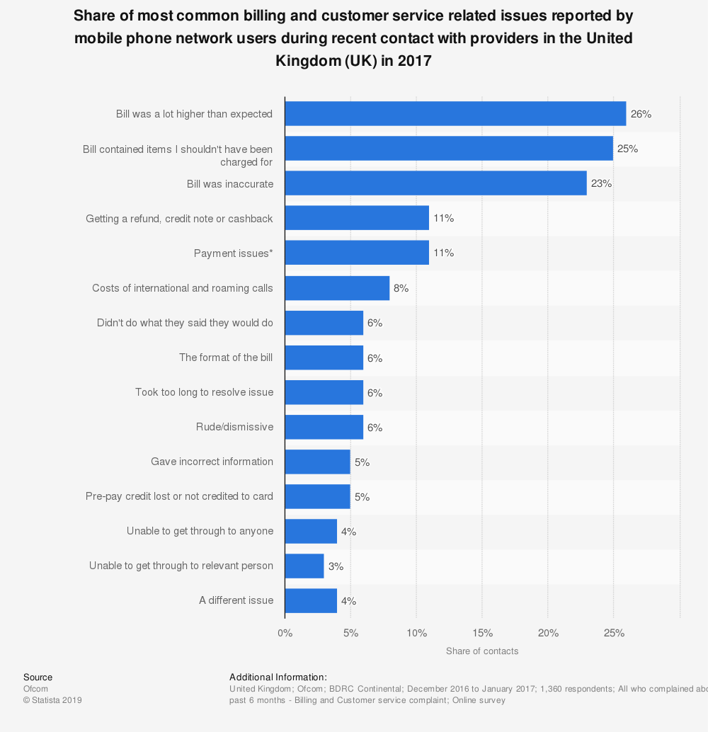 Statistic: Share of most common billing and customer service related issues reported by mobile phone network users during recent contact with providers in the United Kingdom (UK) in 2017 | Statista