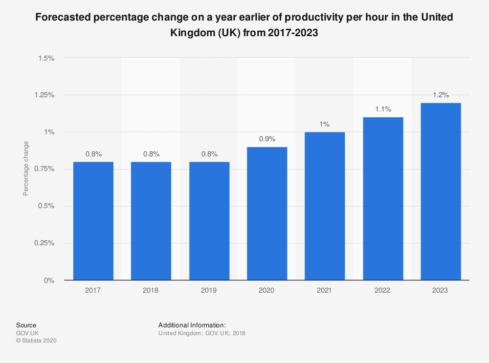 Statistic: Forecasted percentage change on a year earlier of productivity per hour in the United Kingdom (UK) from 2017-2023 | Statista