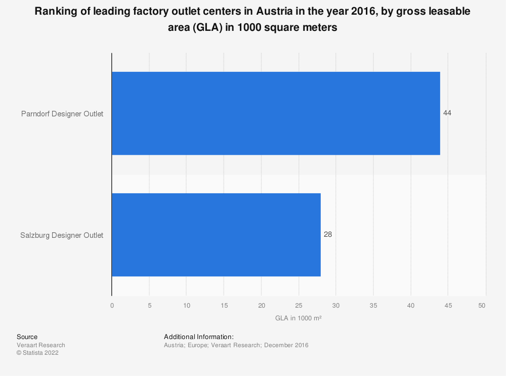 Statistic: Ranking of leading factory outlet centers in Austria in the year 2016, by gross leasable area (GLA) in 1000 square meters | Statista