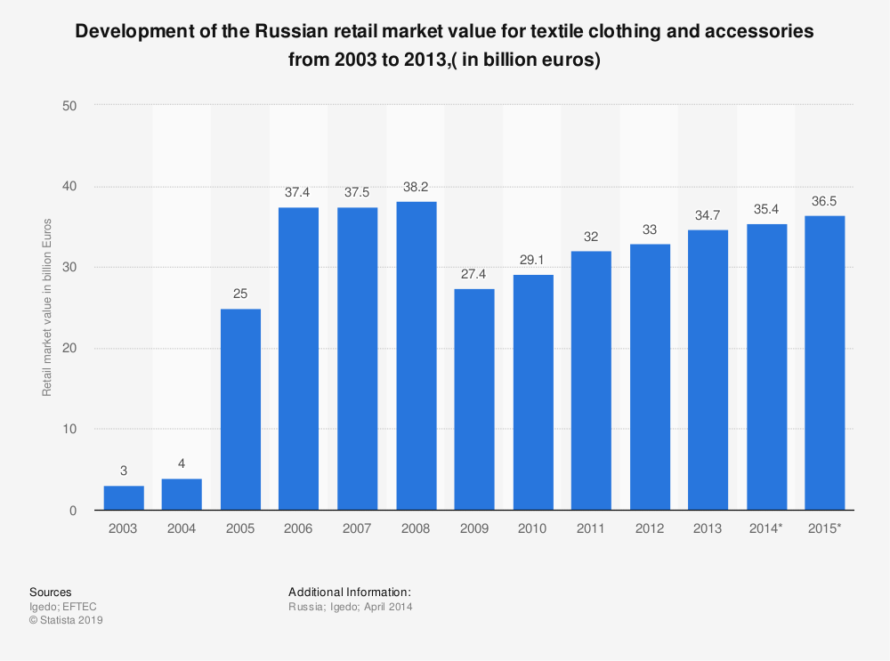 Statistic: Development of the Russian retail market value for textile clothing and accessories from 2003 to 2013,( in billion euros) | Statista