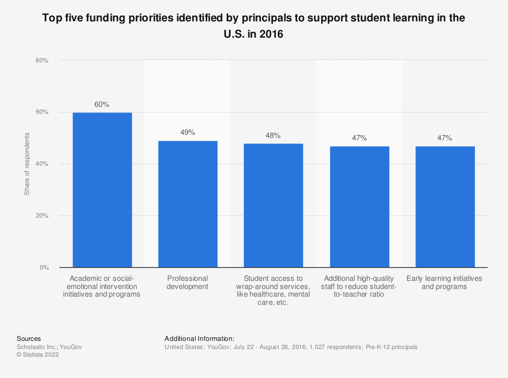 Principals Support Social Emotional >> Funding Priorities Identified By Principals To Support Student