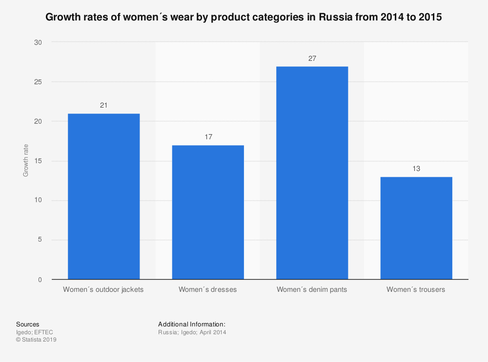 Statistic: Growth rates of women´s wear by product categories in Russia from 2014 to 2015 | Statista
