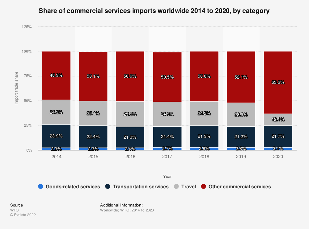 Statistic: Share of commercial services imports worldwide 2014 to 2019, by category | Statista