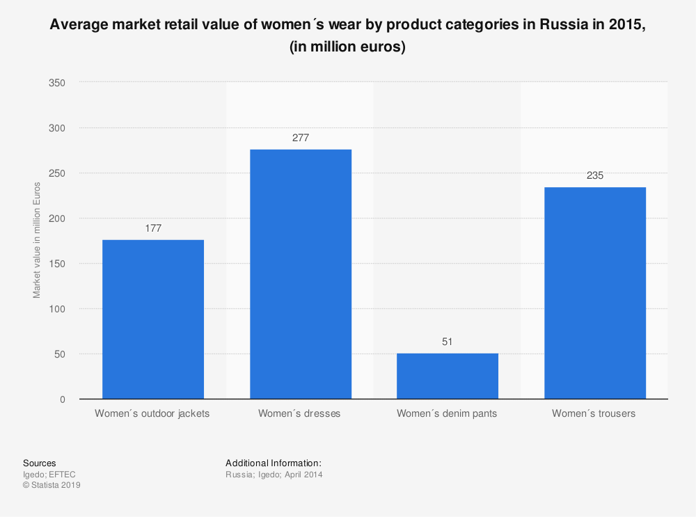 Statistic: Average market retail value of women´s wear by product categories in Russia in 2015, (in million euros) | Statista