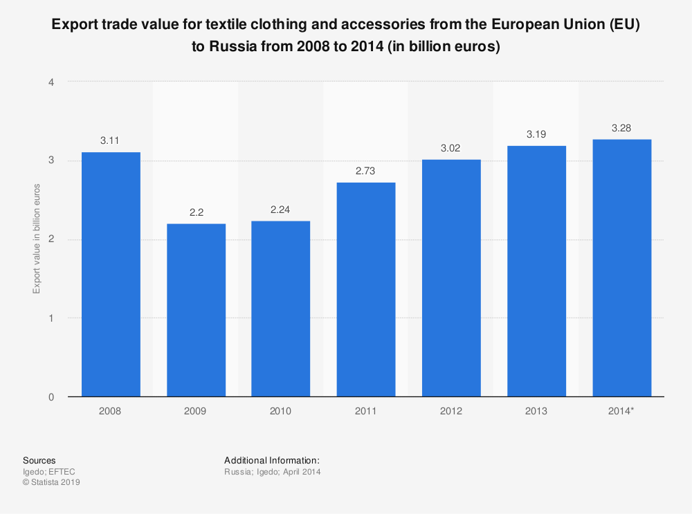 Statistic: Export trade value for textile clothing and accessories from the European Union (EU) to Russia from 2008 to 2014 (in billion euros) | Statista