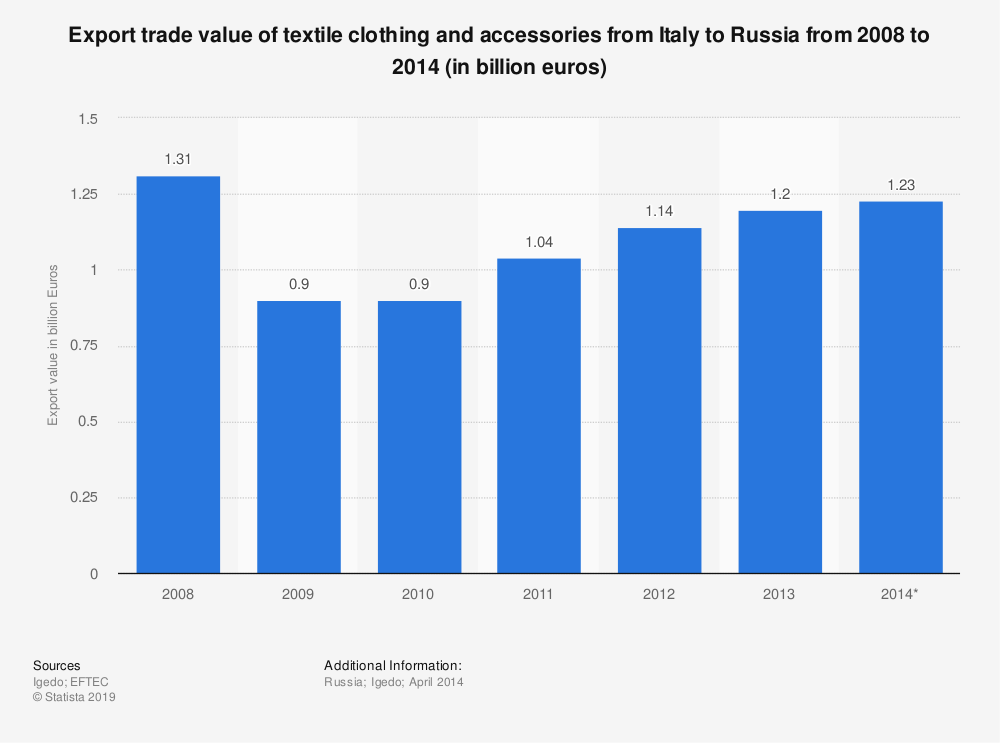Statistic: Export trade value of textile clothing and accessories from Italy to Russia from 2008 to 2014 (in billion euros) | Statista