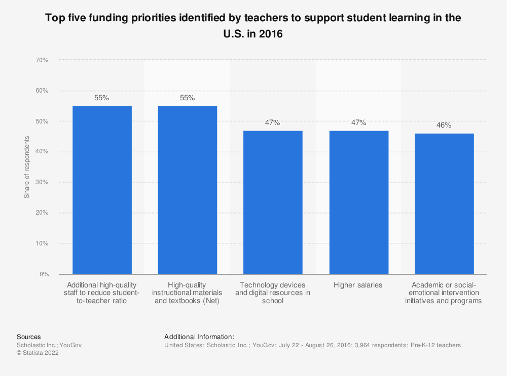 Statistic: Top five funding priorities identified by teachers to support student learning in the U.S. in 2016 | Statista