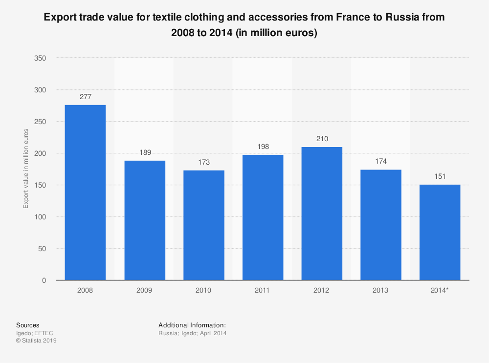 Statistic: Export trade value for textile clothing and accessories from France to Russia from 2008 to 2014 (in million euros) | Statista