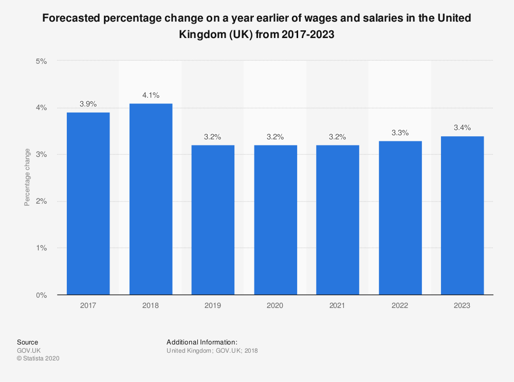 Statistic: Forecasted percentage change on a year earlier of wages and salaries in the United Kingdom (UK) from 2017-2023 | Statista
