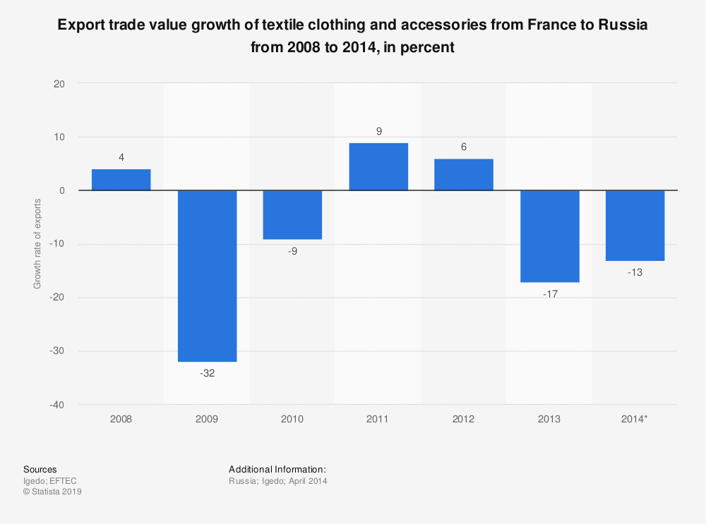 Statistic: Export trade value growth of textile clothing and accessories from France to Russia from 2008 to 2014, in percent | Statista