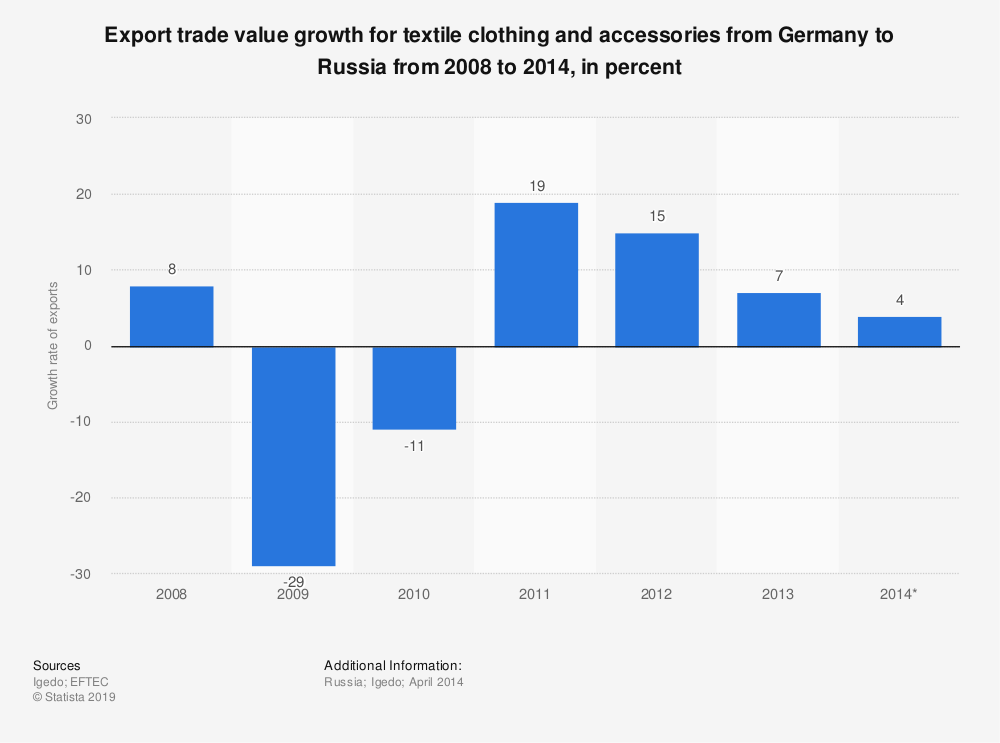 Statistic: Export trade value growth for textile clothing and accessories from Germany to Russia from 2008 to 2014, in percent | Statista