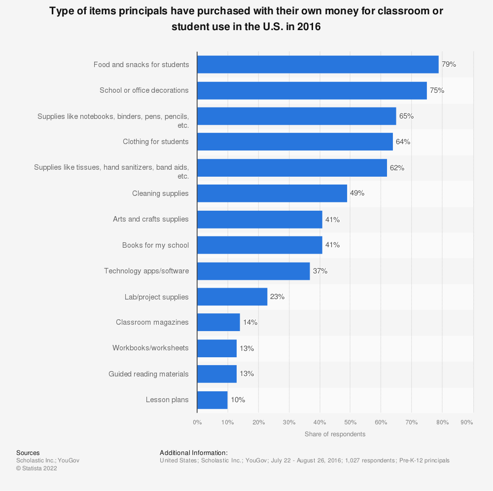 Statistic: Type of items principals have purchased with their own money for classroom or student use in the U.S. in 2016 | Statista