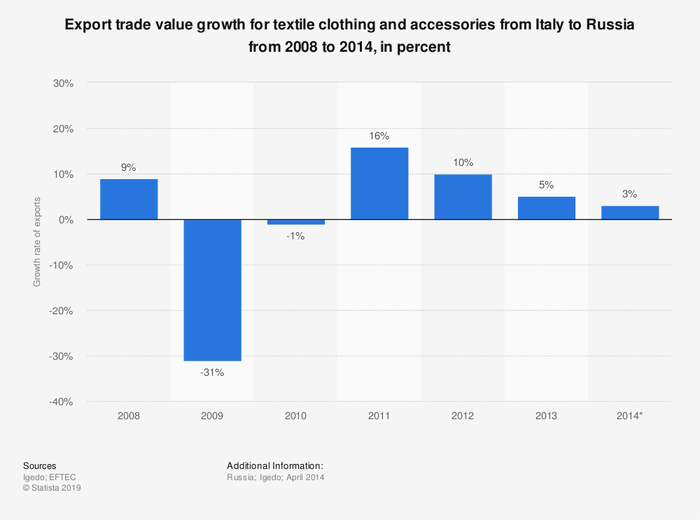 Statistic: Export trade value growth for textile clothing and accessories from Italy to Russia from 2008 to 2014, in percent | Statista