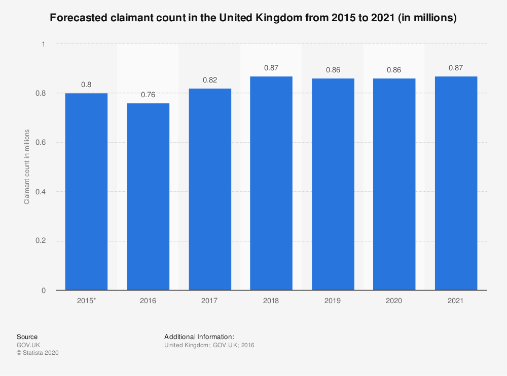 Statistic: Forecasted claimant count in the United Kingdom from 2015 to 2021 (in millions) | Statista