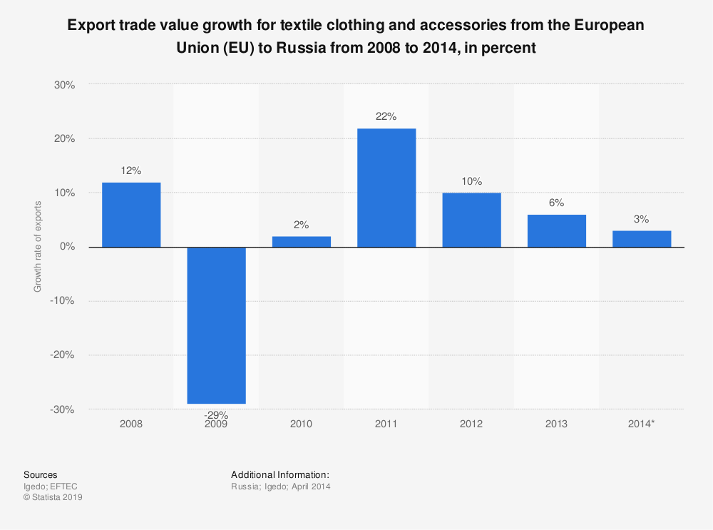 Statistic: Export trade value growth for textile clothing and accessories from the European Union (EU) to Russia from 2008 to 2014, in percent | Statista