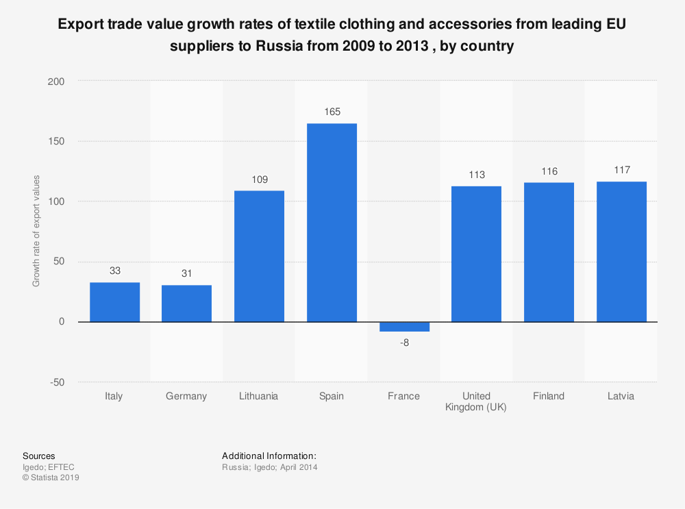 Statistic: Export trade value growth rates of textile clothing and accessories from leading EU suppliers to Russia from 2009 to 2013 , by country   Statista