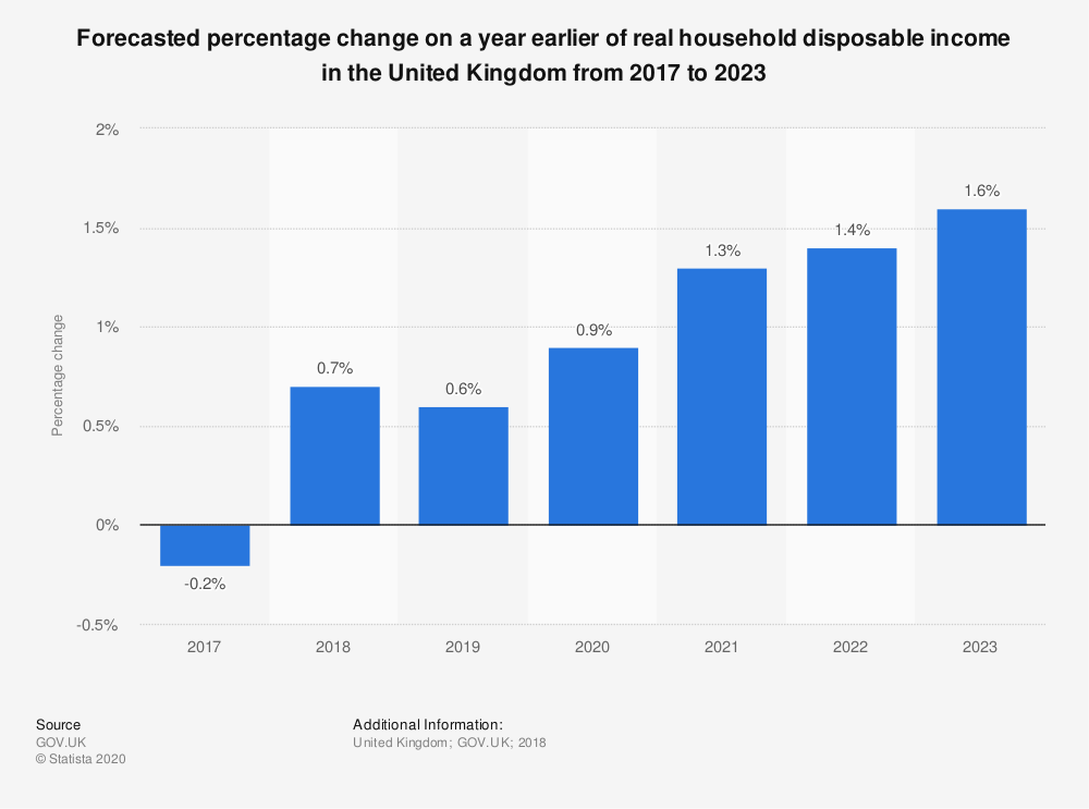 Statistic: Forecasted percentage change on a year earlier of real household disposable income in the United Kingdom from 2017 to 2023 | Statista
