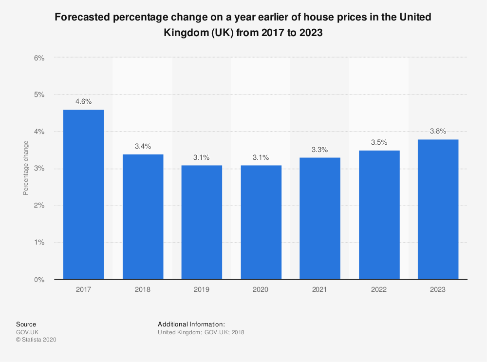 Statistic: Forecasted percentage change on a year earlier of house prices in the United Kingdom (UK) from 2017 to 2023 | Statista