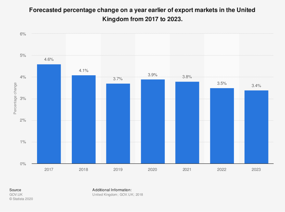 Statistic: Forecasted percentage change on a year earlier of export markets in the United Kingdom from 2017 to 2023. | Statista
