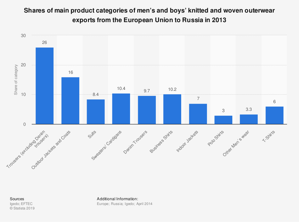 Statistic: Shares of main product categories of men's and boys' knitted and woven outerwear exports from the European Union to Russia in 2013 | Statista