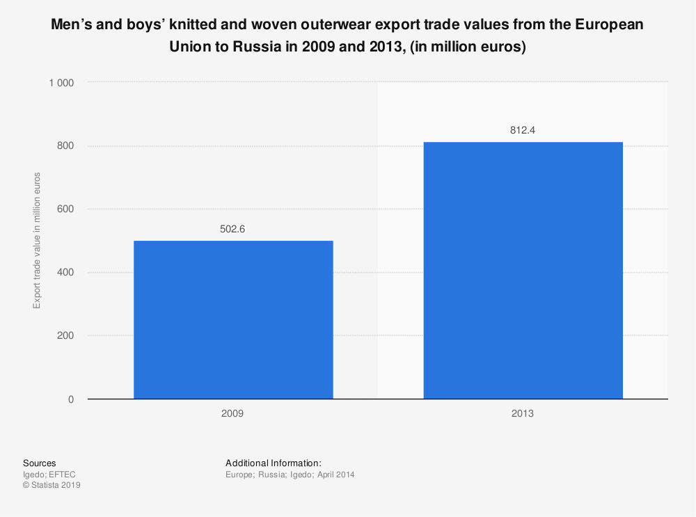 Statistic: Men's and boys' knitted and woven outerwear export trade values from the European Union to Russia in 2009 and 2013, (in million euros) | Statista