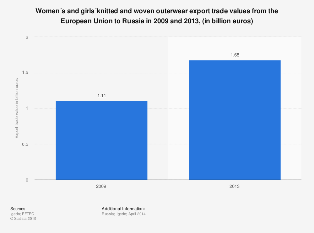 Statistic: Women´s and girls´knitted and woven outerwear export trade values from the European Union to Russia in 2009 and 2013, (in billion euros)   Statista