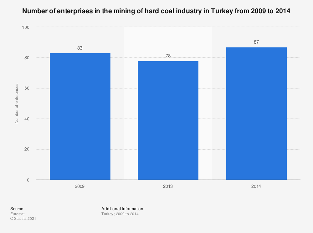 Statistic: Number of enterprises in the mining of hard coal industry in Turkey from 2009 to 2014 | Statista