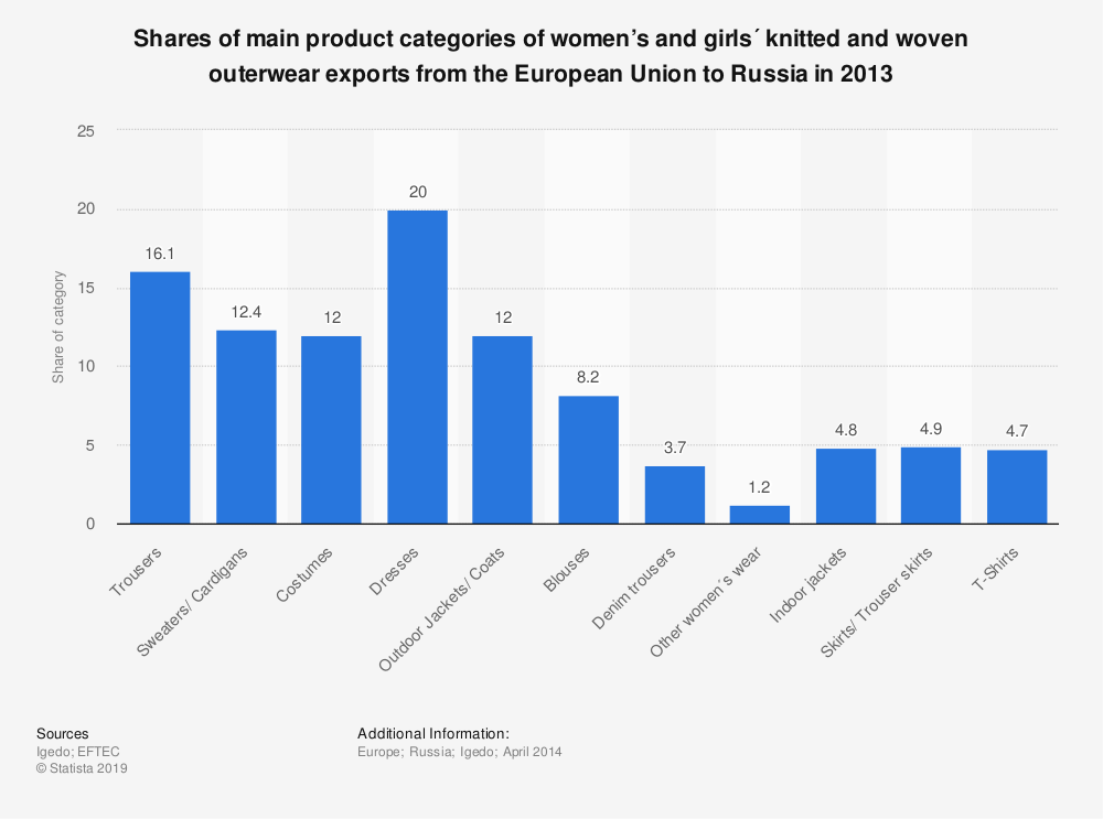Statistic: Shares of main product categories of women's and girls´ knitted and woven outerwear exports from the European Union to Russia in 2013 | Statista
