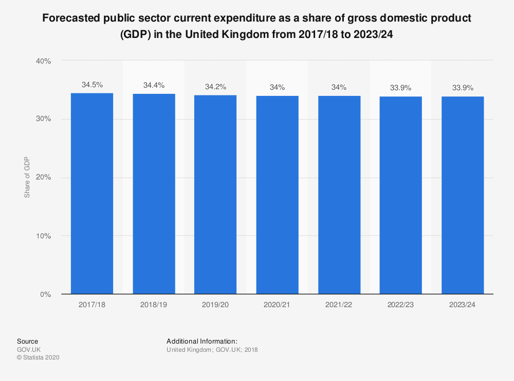 Statistic: Forecasted public sector current expenditure as a share of gross domestic product (GDP) in the United Kingdom from 2017/18 to 2023/24 | Statista