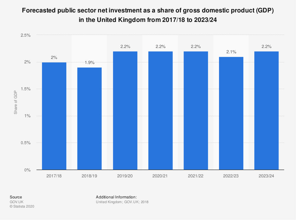 Statistic: Forecasted public sector net investment as a share of gross domestic product (GDP) in the United Kingdom from 2017/18 to 2023/24 | Statista