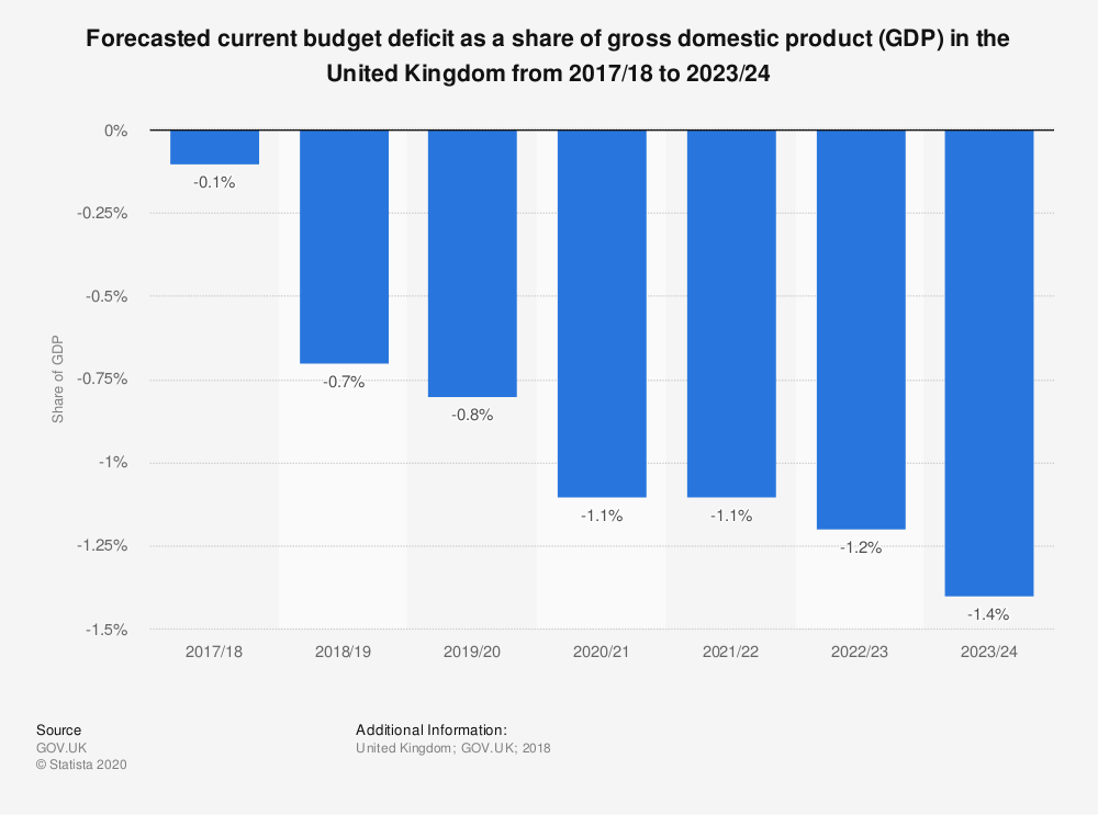 Statistic: Forecasted current budget deficit as a share of gross domestic product (GDP) in the United Kingdom from 2017/18 to 2023/24 | Statista