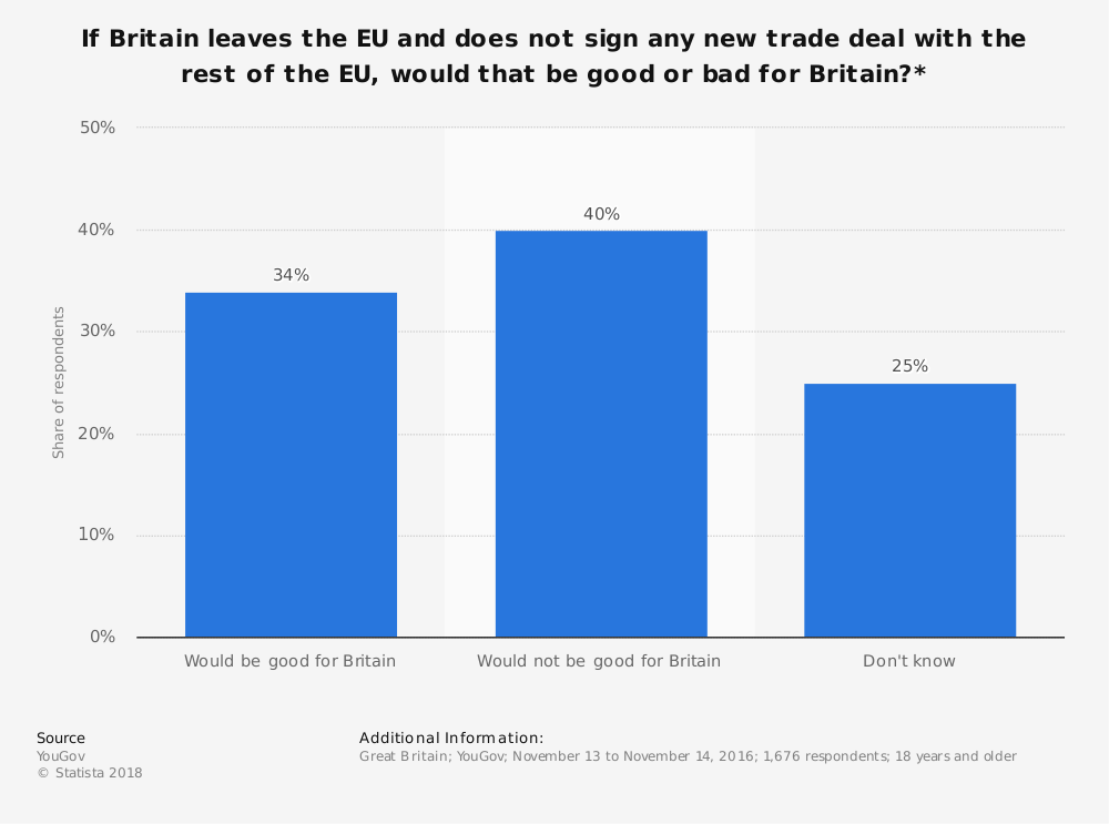 Statistic: If Britain leaves the EU and does not sign any new trade deal with the rest of the EU, would that be good or bad for Britain?* | Statista
