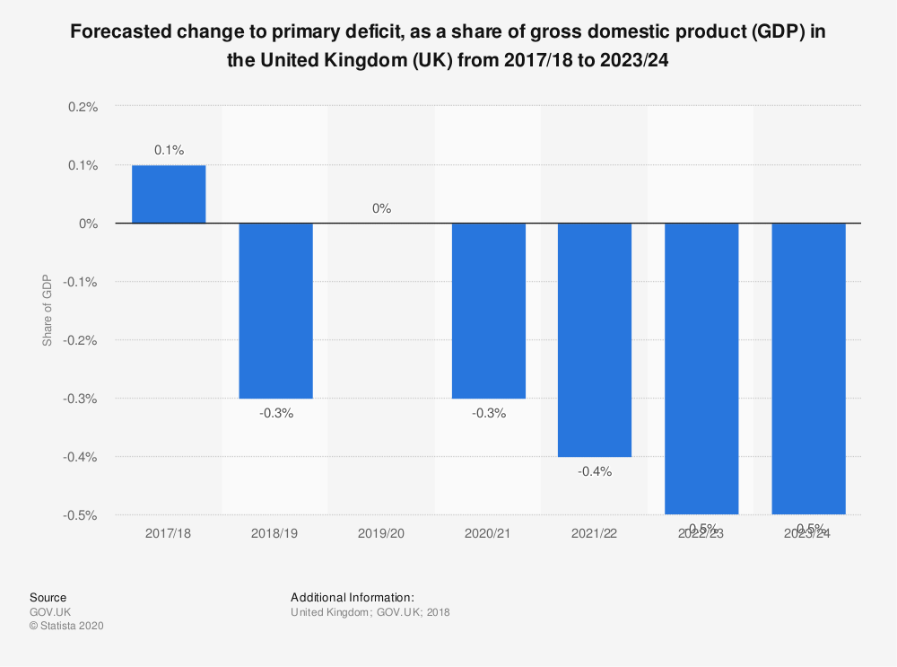 Statistic: Forecasted change to primary deficit, as a share of gross domestic product (GDP) in the United Kingdom (UK) from 2017/18 to 2023/24 | Statista