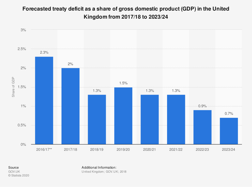 Statistic: Forecasted treaty deficit as a share of gross domestic product (GDP) in the United Kingdom from 2017/18  to 2023/24 | Statista