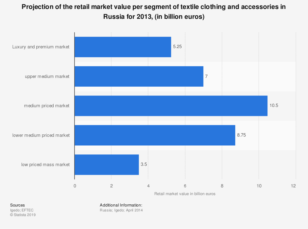 Statistic: Projection of the retail market value per segment of textile clothing and accessories in Russia for 2013, (in billion euros) | Statista