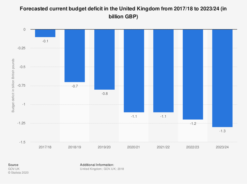 Statistic: Forecasted current budget deficit in the United Kingdom from 2017/18 to 2023/24 (in billion GBP) | Statista