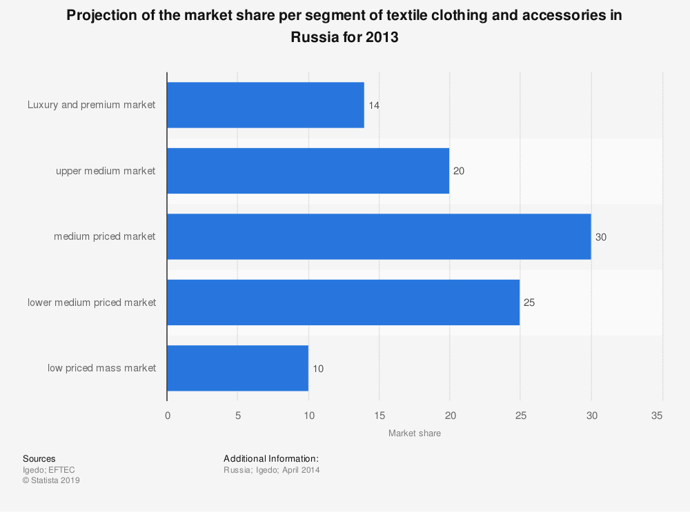 Statistic: Projection of the market share per segment of textile clothing and accessories in Russia for 2013 | Statista
