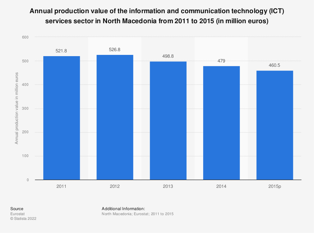 Statistic: Annual production value of the information and communication technology (ICT) services sector in North Macedonia from 2011 to 2015 (in million euros) | Statista