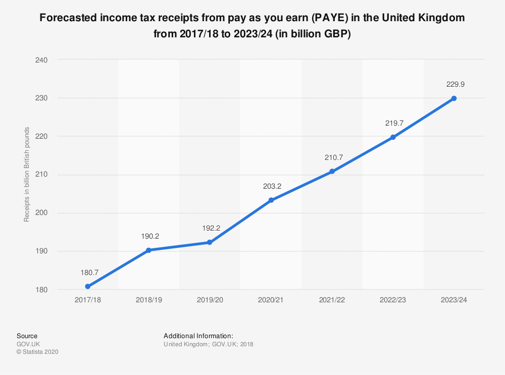 Statistic: Forecasted income tax receipts from pay as you earn (PAYE) in the United Kingdom from 2017/18 to 2023/24 (in billion GBP) | Statista