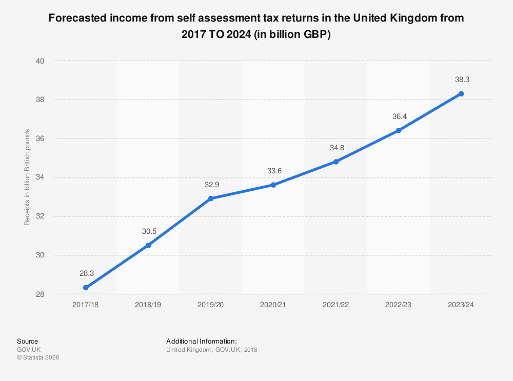 Statistic: Forecasted income from self assessment tax returns in the United Kingdom from 2017 TO 2024 (in billion GBP) | Statista