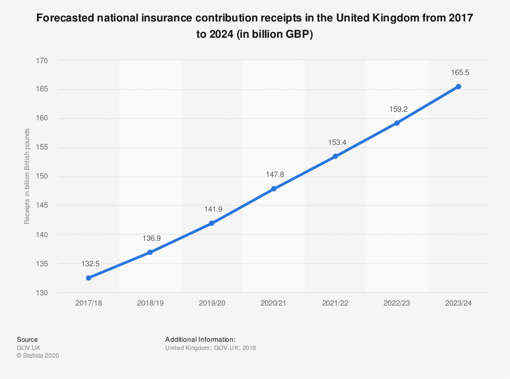 Statistic: Forecasted national insurance contribution receipts in the United Kingdom from 2017 to 2024 (in billion GBP) | Statista