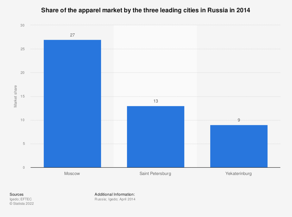 Statistic: Share of the apparel market by the three leading cities in Russia in 2014   Statista