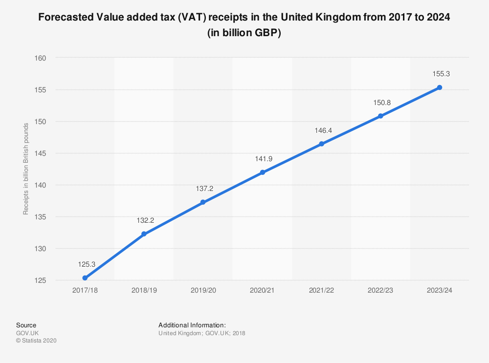 Statistic: Forecasted Value added tax (VAT) receipts in the United Kingdom from 2017 to 2024 (in billion GBP) | Statista