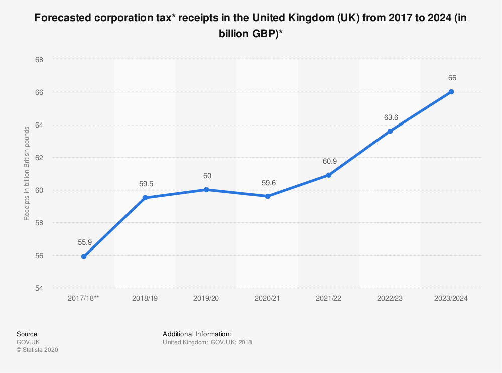 Statistic: Forecasted corporation tax* receipts in the United Kingdom (UK) from 2017 to 2024 (in billion GBP)* | Statista