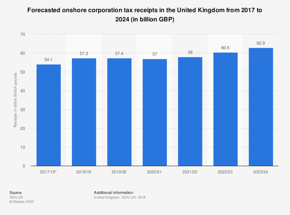 Statistic: Forecasted onshore corporation tax receipts in the United Kingdom from 2017 to 2024 (in billion GBP) | Statista